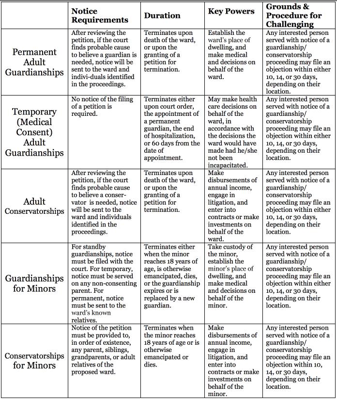Estate Planning Questionnaire Married Couples PDF - Conservatorship Georgia & Guardianship Handbook